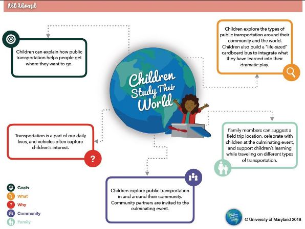 Infographic of color boxes and child sitting beside a world globe.